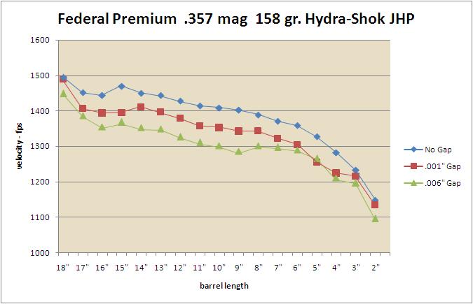 BBTI - Ballistics by the Inch :: Cylinder Gap Test